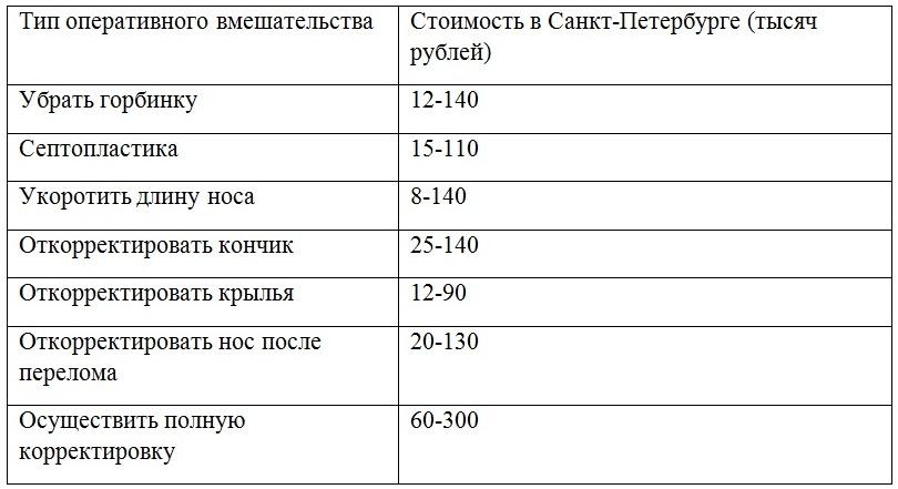 Цены на ринопластику в СПБ